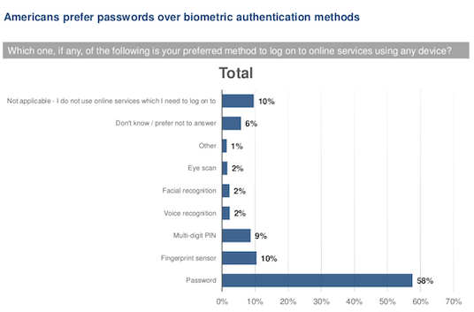 A Mail.com survey from 2016 reveals the preferred methods to log on to online services. 10% said it wasn't applicable as they didn't use online services that needed logging into. 6% didn't know. 1% said other. 2% said eye scan. 2% said facial recognition. 2% said voice recognition. 9% said multi-digit PIN. 10% said fingerprint sensor. 58% said password.