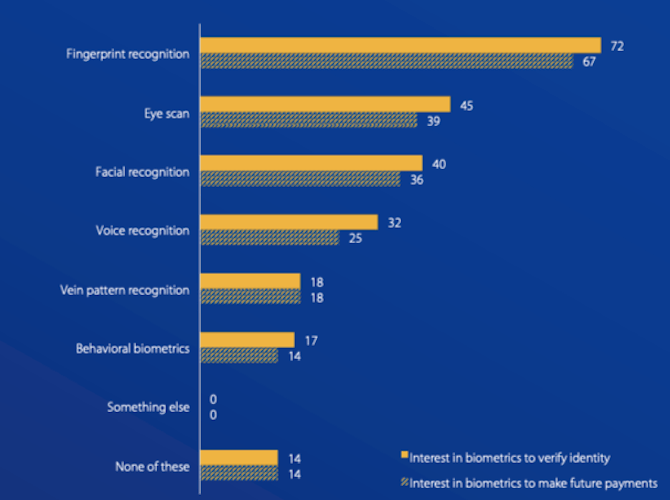 VISA surveyed U.S. consumers about their interest in using biometrics to verify their identity. 72% were interested in fingerprint recognition. 45% were interested in eye scan. 40% were interested in facial recognition. 32% were interested in voice recognition. 18% were interested in vein pattern recognition. 17% were interested in behavioral biometrics. 14% had no interest in biometrics.