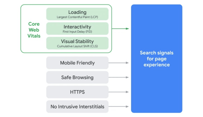 Google's 2021 page experience algorithm update will create a new search signal for page experience. It will combine the Core Web Vitals of Loading, Interactivity, and Visual Stability with Mobile-Friendly, Safe Browing, HTTPS, and No Intrusive Interstitials.