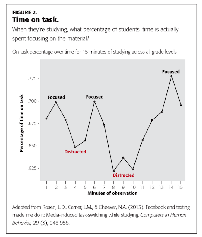 """Kappan Online published the results from the Computers in Human Behavior report. This chart shows """"When they're studying, what percentage of students' time is actually spent focusing on the material?"""" The chart shows two areas of """"Distracted"""" time over 15 minutes."""