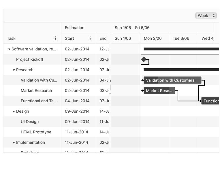 Sample image of the Kendo UI for Angular Gantt Chart component showing multiple tasks linked together over a timeline