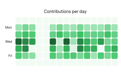 Sample of KendoReact Heatmap replicating the contribution data visualization found on GitHub. A grid of squares in varying shades of green shows when the most contributions occurred.