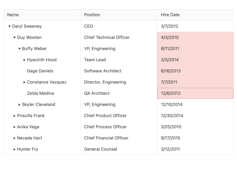 KendoReact TreeList Component - Range Selection. Grid includes columns for name, position, hire date. Six rows of the hire date column have been selected.