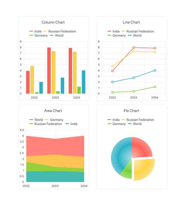 Kendo UI for Vue - Charts and Data Visualizations - including column chart, line chart, area chart, pie chart.