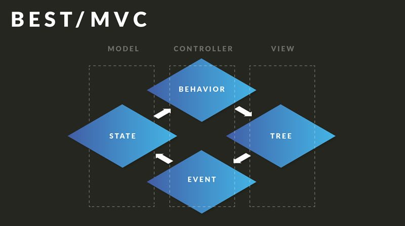 blog-framework-best-mvc
