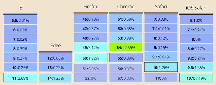 browser-usage-data