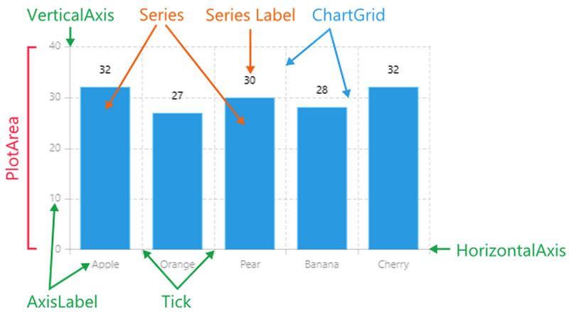 Chart Anatomy