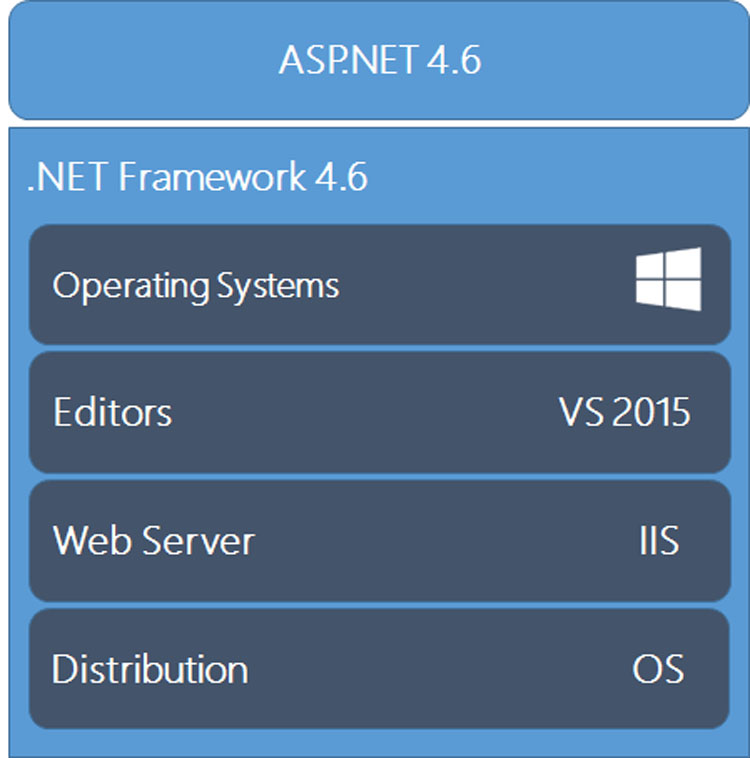 ASP.NET proper stack