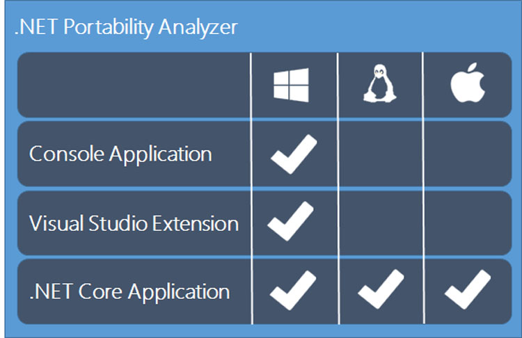 .NET Portability Analyzer compatibility