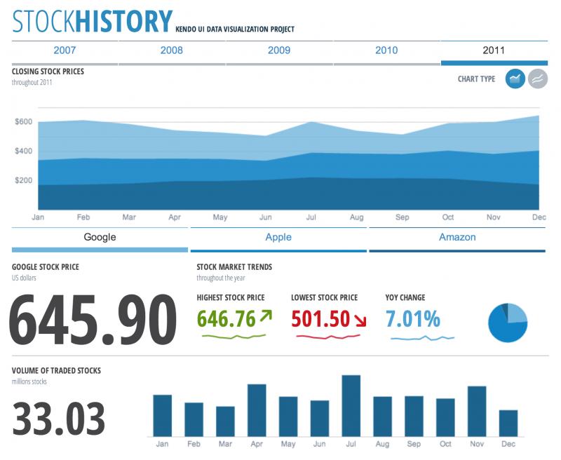 Kendo UI Chart controls application sample - Stock History