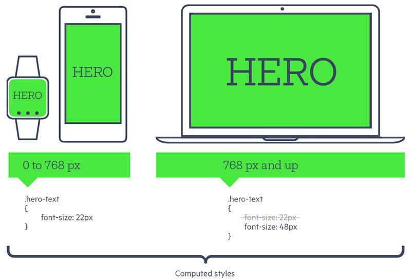 The DNA of Responsive Web Design - Telerik Blogs