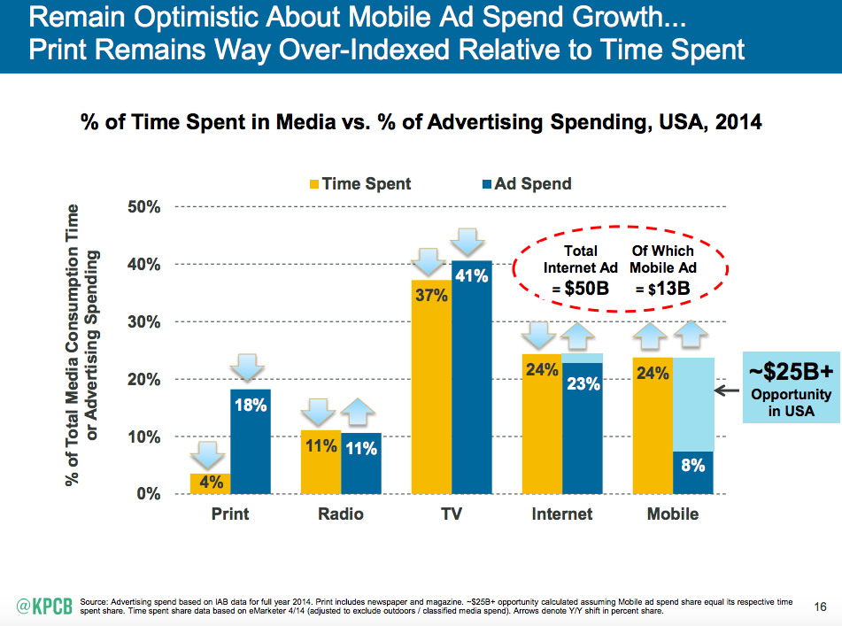 Mobile-Internet-Trends-Mary-Meeker-2015-2