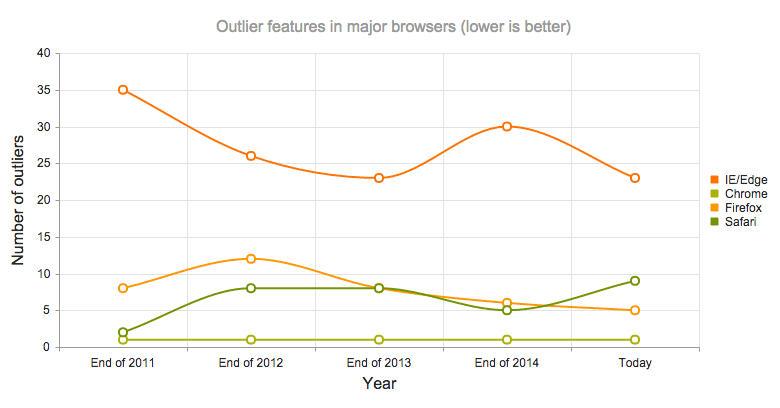 The number of outlier features over the last five years