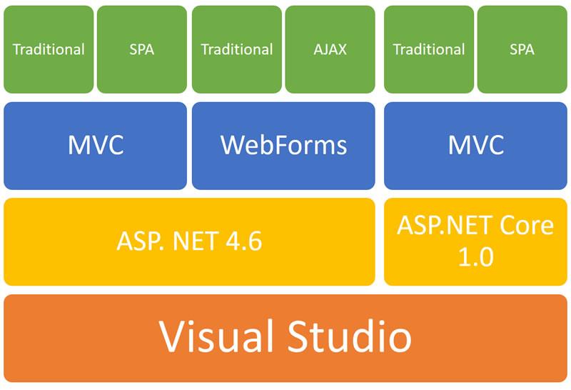 ASP.NET Stack