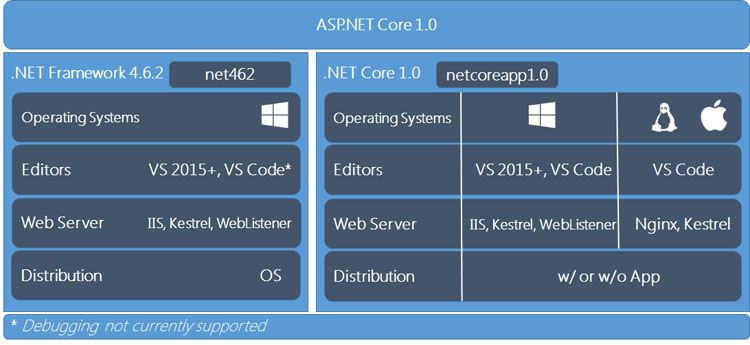 ASP.NET upgrade paths