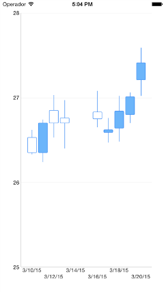 Candlestick Chart w/ JSON Data