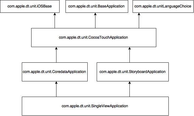 single-view-application-structure