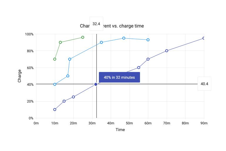 Kendo UI for Angular Chart - Crosshairs