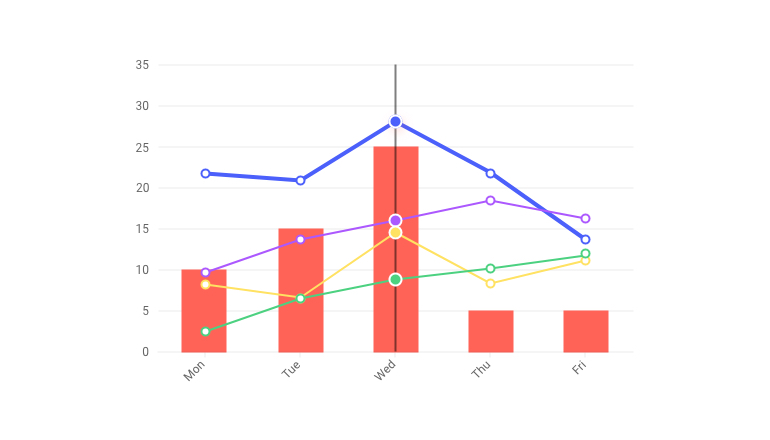 Kendo UI for Angular Charts - Multiple Axes and Chart Series