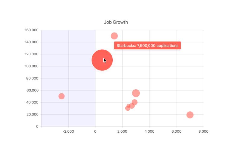 Kendo UI for Angular Charts - Tooltips