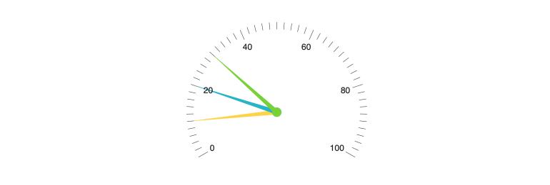 Kendo UI for Angular RadialGauge - Multiple Pointers