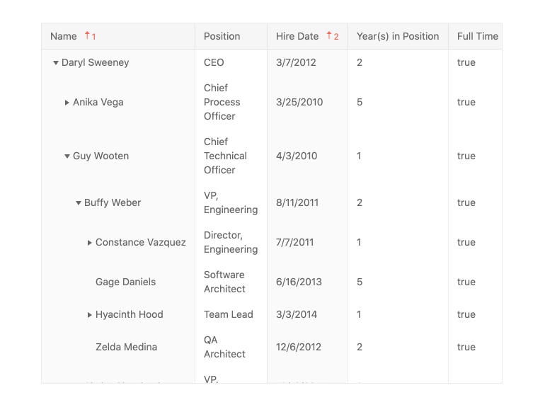 Kendo UI for Angular TreeList - Sorting