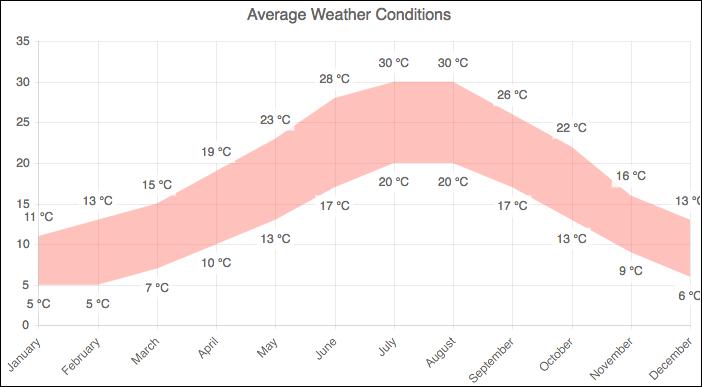 Range area charts