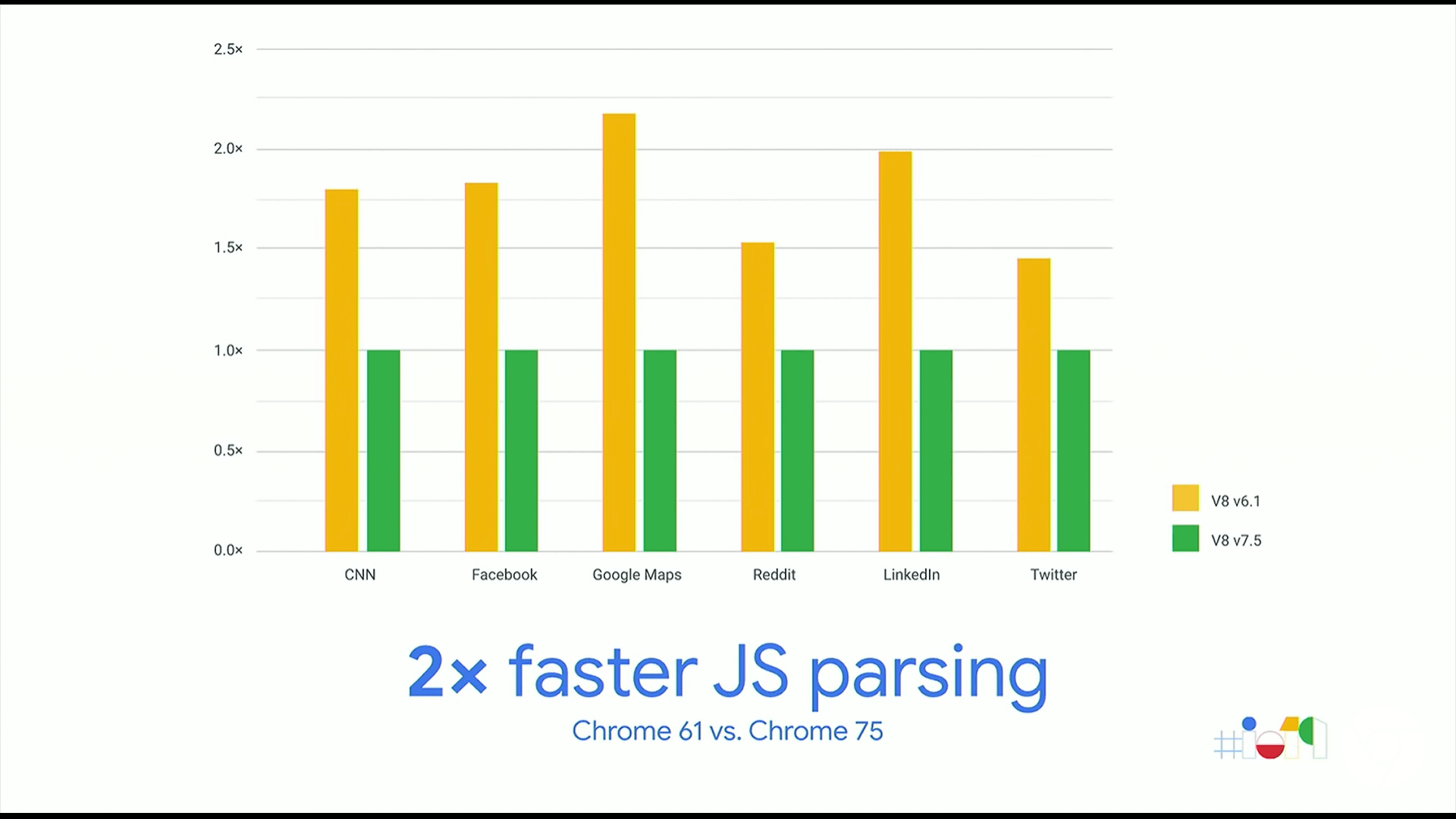 chart showing 2x parsing speed results