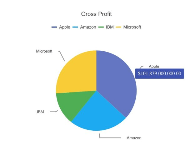 Using a Vue Pie and Donut Chart UI Component in Your Web App