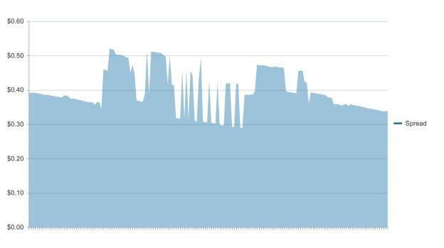 Kendo UI Chart