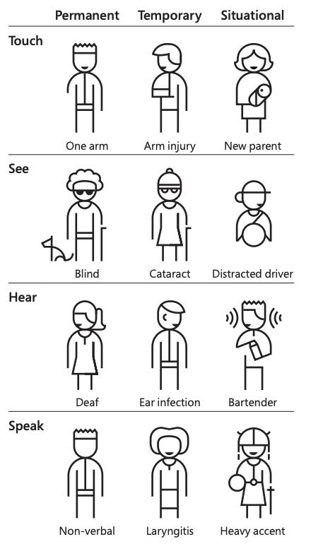 AccessibilitySpectrum