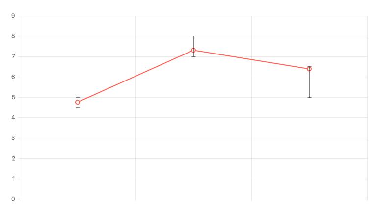 Kendo UI for Angular Chart - Error Bars
