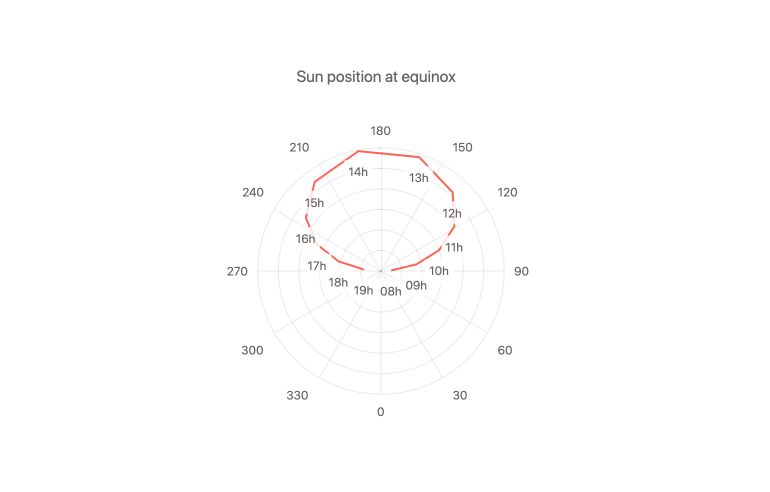 Kendo UI for Angular Charts - Labels