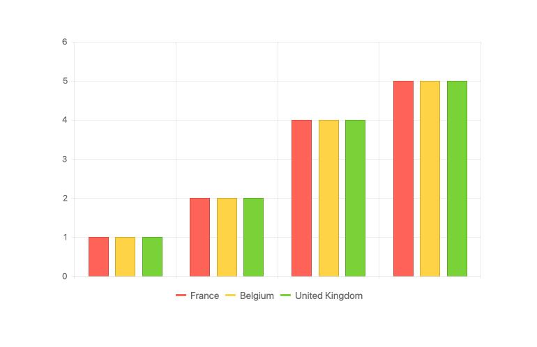 Kendo UI for Angular Chart - Legend