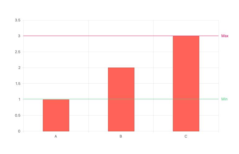Kendo UI for Angular Chart - Plot Bands