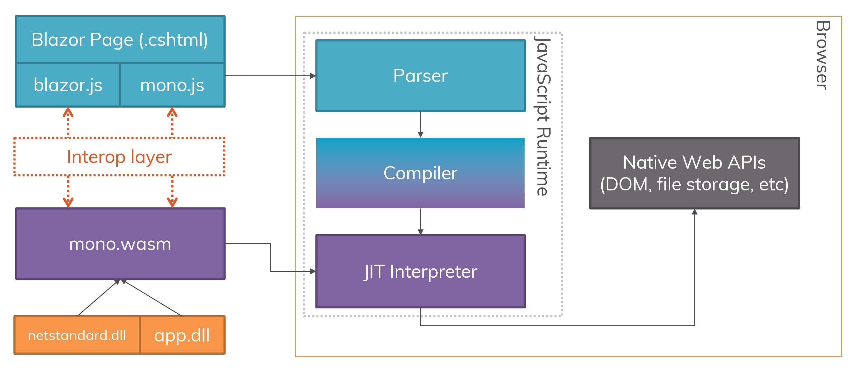 blazor-block-diagram