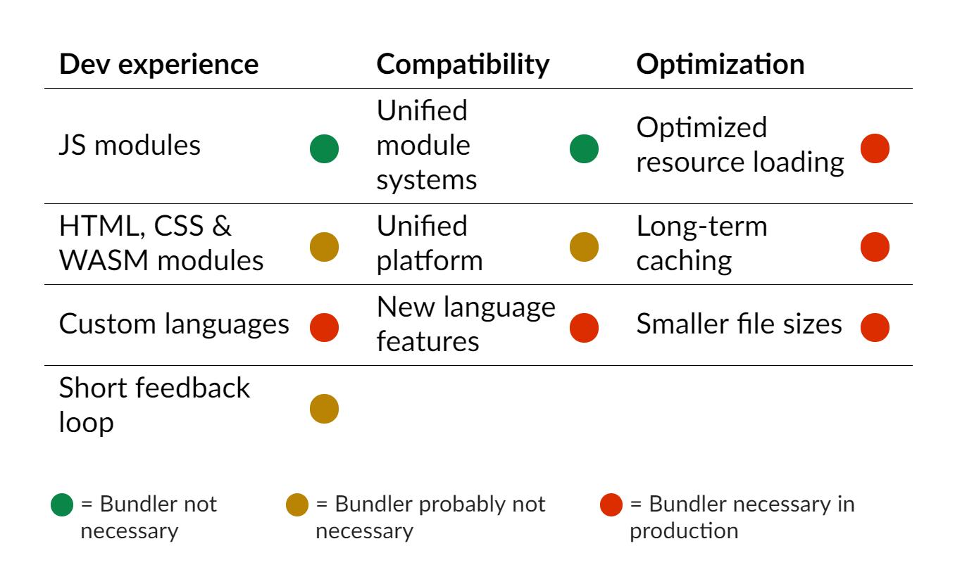 bundler-necessity-chart