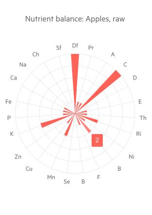 Telerik UI for Blazor Radar Column Chart