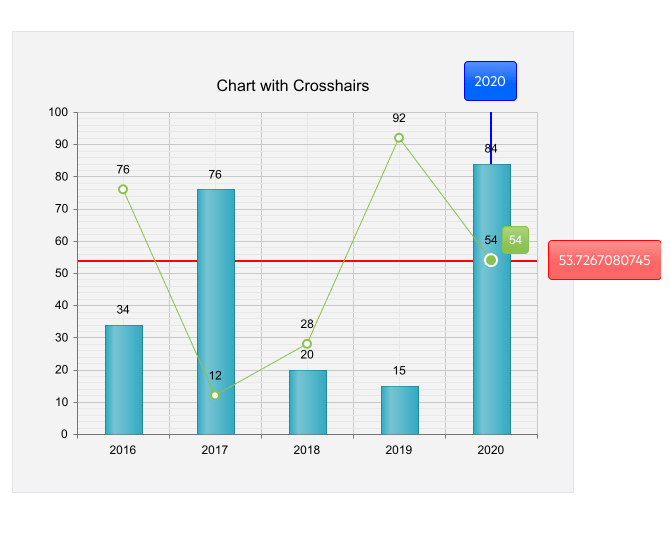 Telerik UI for ASP.NET AJAX Chart Crosshair