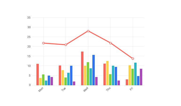 Telerik UI for Blazor Combining Blazor Charts