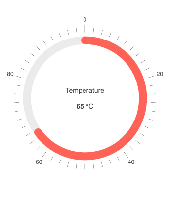 A similar gauge, but this one uses a salmon color and has ticks on the outside of the circle.