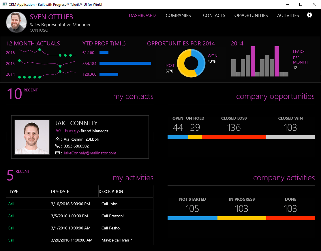 CRM WinUI shows a vast dashboard with several charts and widgets