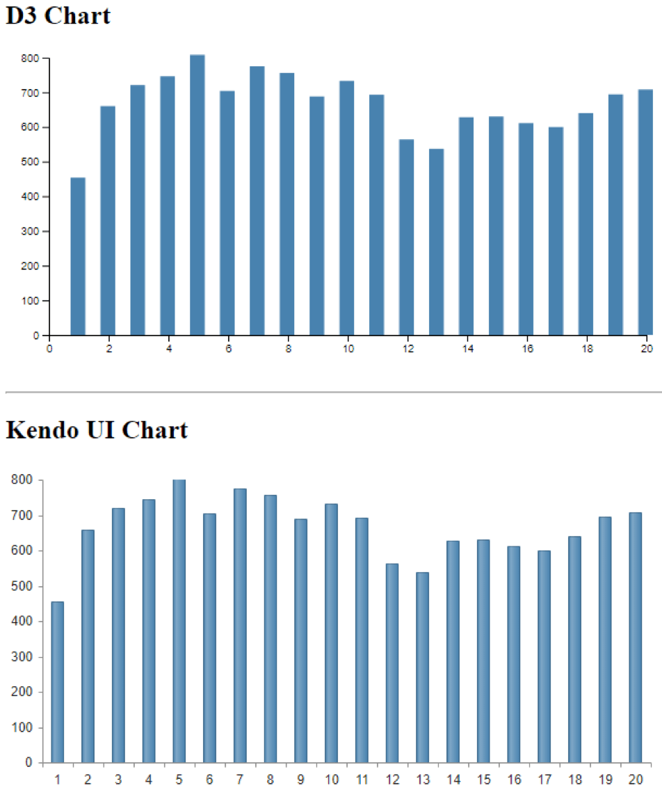 D3 and kendo UI charts