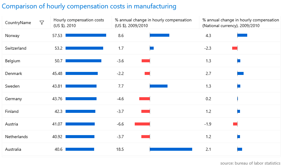 Bar chart for comparison of hourly compensation costs in manufacturing. Lists various countries and three columns of corresponding data: the hourly compensation costs, the % annual change in hourly compensation is USD, and the % annual change in compensation in national currency. The positive numbers are a blue bar to the right, while negative ones are in red and go to the left.