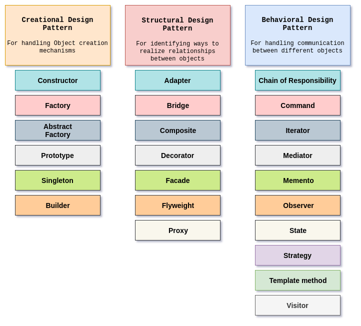 Design patterns image 1