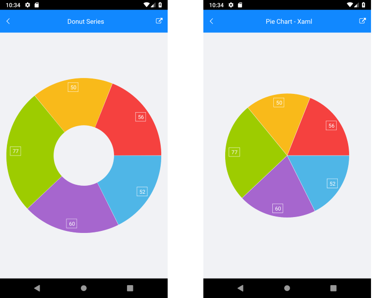 New Financial and Donut Series in Xamarin Forms Charts