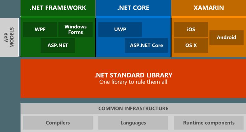 dotnet-frameworks-diagram