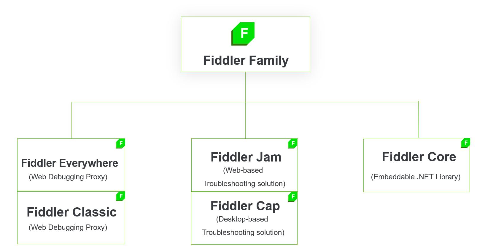 Fiddler family tree