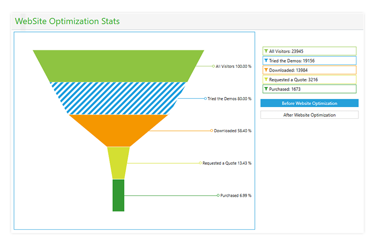 Telerik UI for WPF ChartView - Funnel Series Image