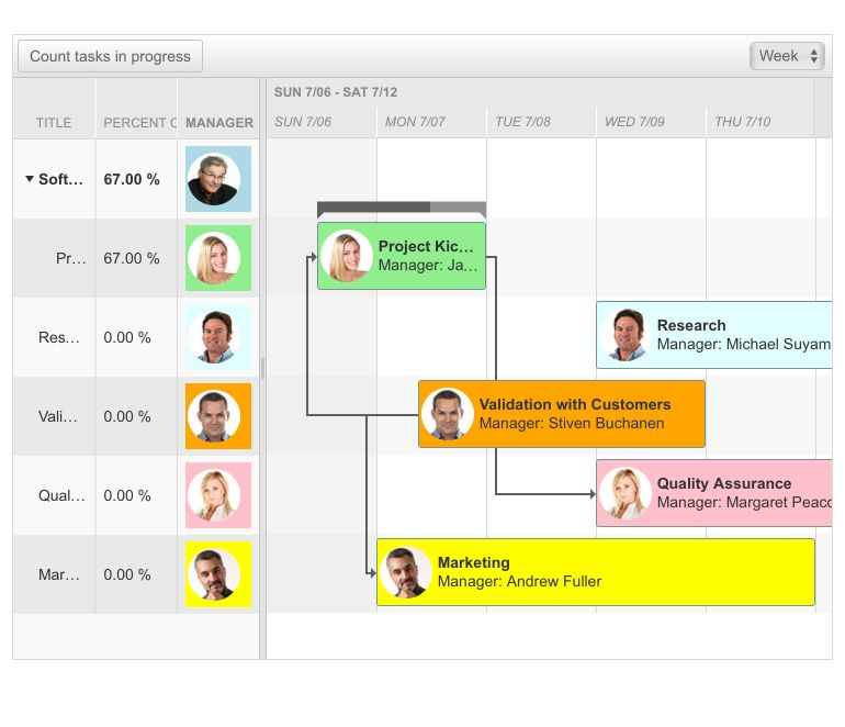 On the left are summarized percentages by title and manager, and a calendar view of the same is on the right. Each manager has their own color and photo.